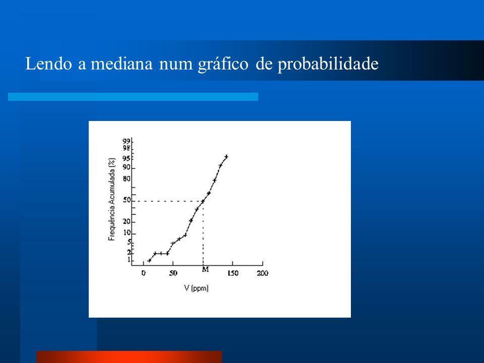 Lendo a mediana num gráfico de probabilidade