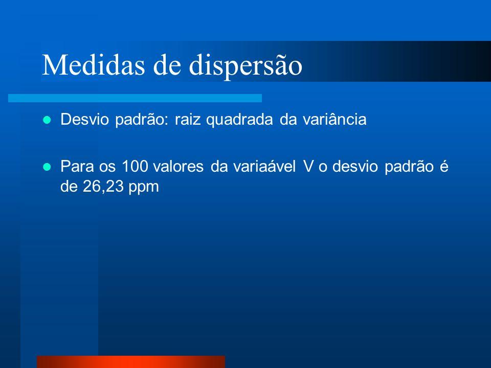 Medidas de dispersão Desvio padrão: raiz quadrada da variância