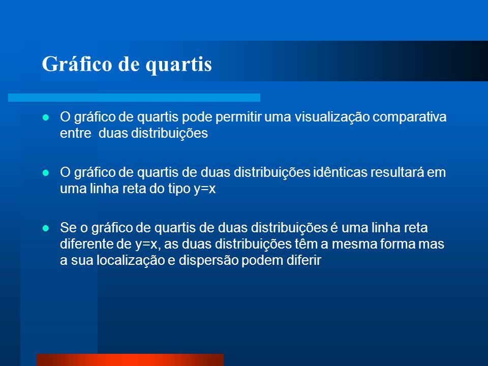 Gráfico de quartisO gráfico de quartis pode permitir uma visualização comparativa entre duas distribuições.