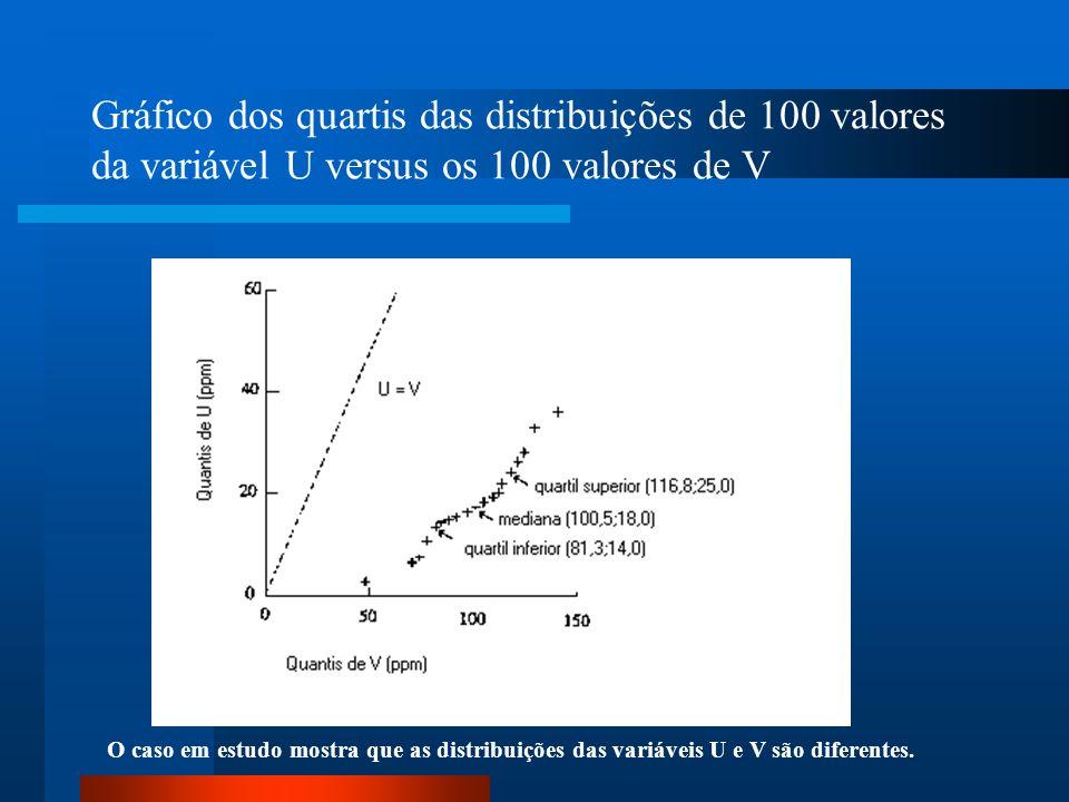 Gráfico dos quartis das distribuições de 100 valores da variável U versus os 100 valores de V