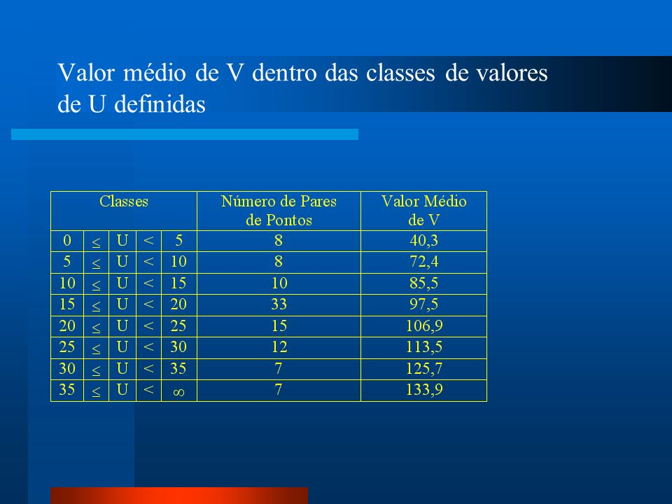 Valor médio de V dentro das classes de valores de U definidas