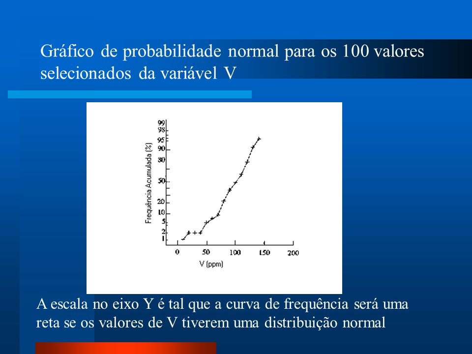 Gráfico de probabilidade normal para os 100 valores selecionados da variável V