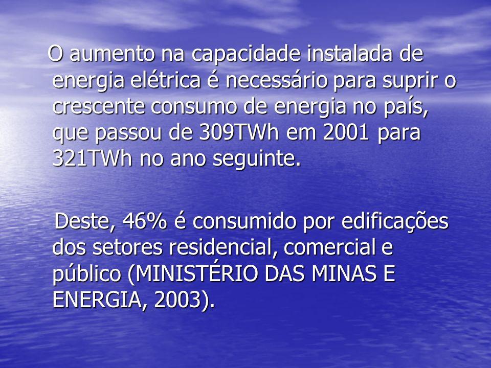O aumento na capacidade instalada de energia elétrica é necessário para suprir o crescente consumo de energia no país, que passou de 309TWh em 2001 para 321TWh no ano seguinte.