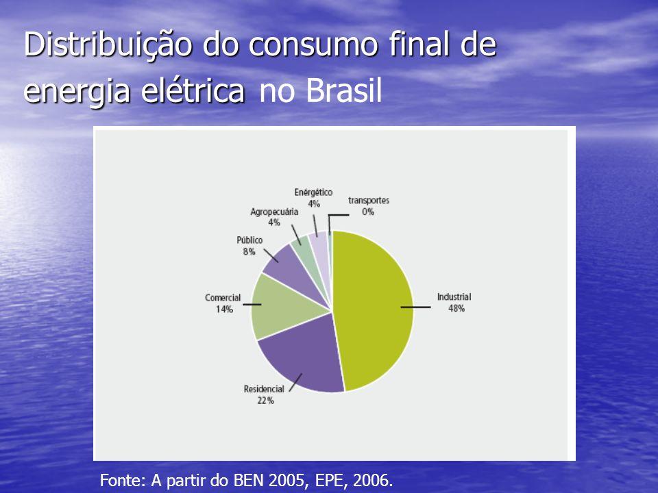 Distribuição do consumo final de energia elétrica no Brasil