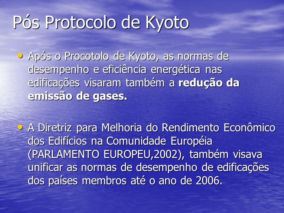 Pós Protocolo de Kyoto