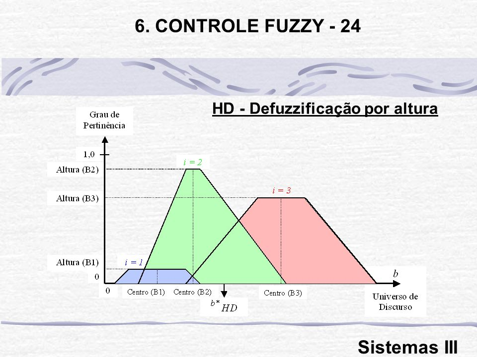 HD - Defuzzificação por altura