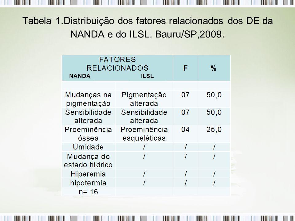 Tabela 1.Distribuição dos fatores relacionados dos DE da NANDA e do ILSL. Bauru/SP,2009.