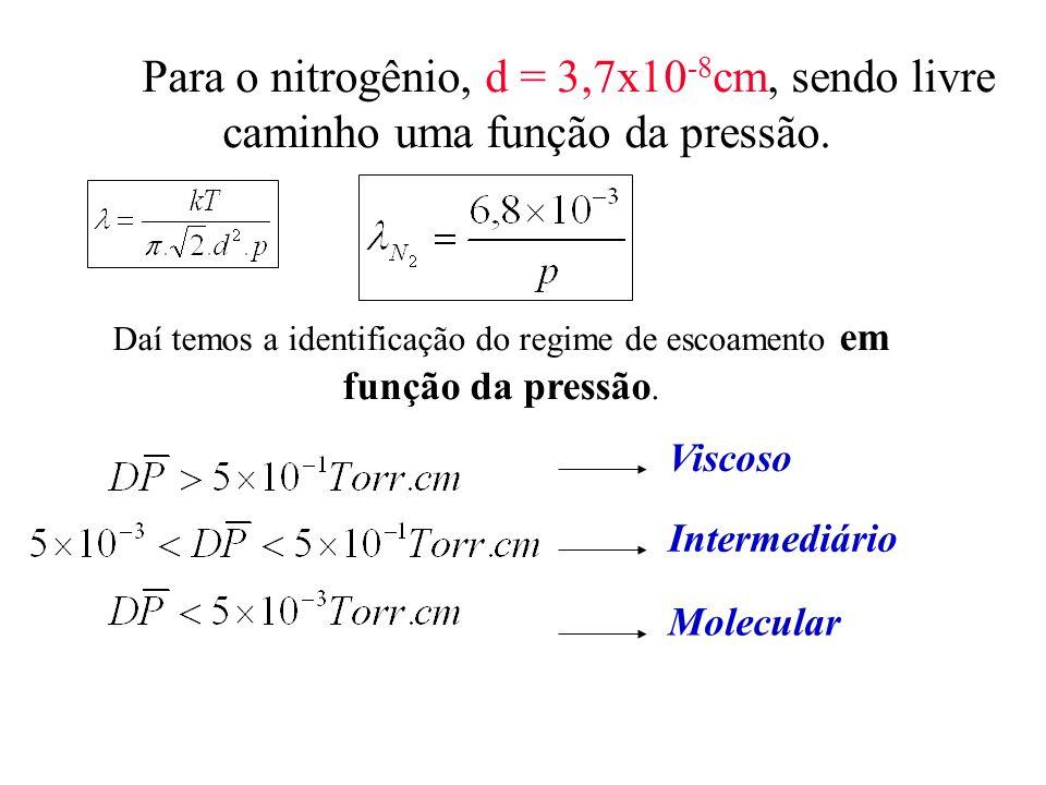 Para o nitrogênio, d = 3,7x10-8cm, sendo livre caminho uma função da pressão.
