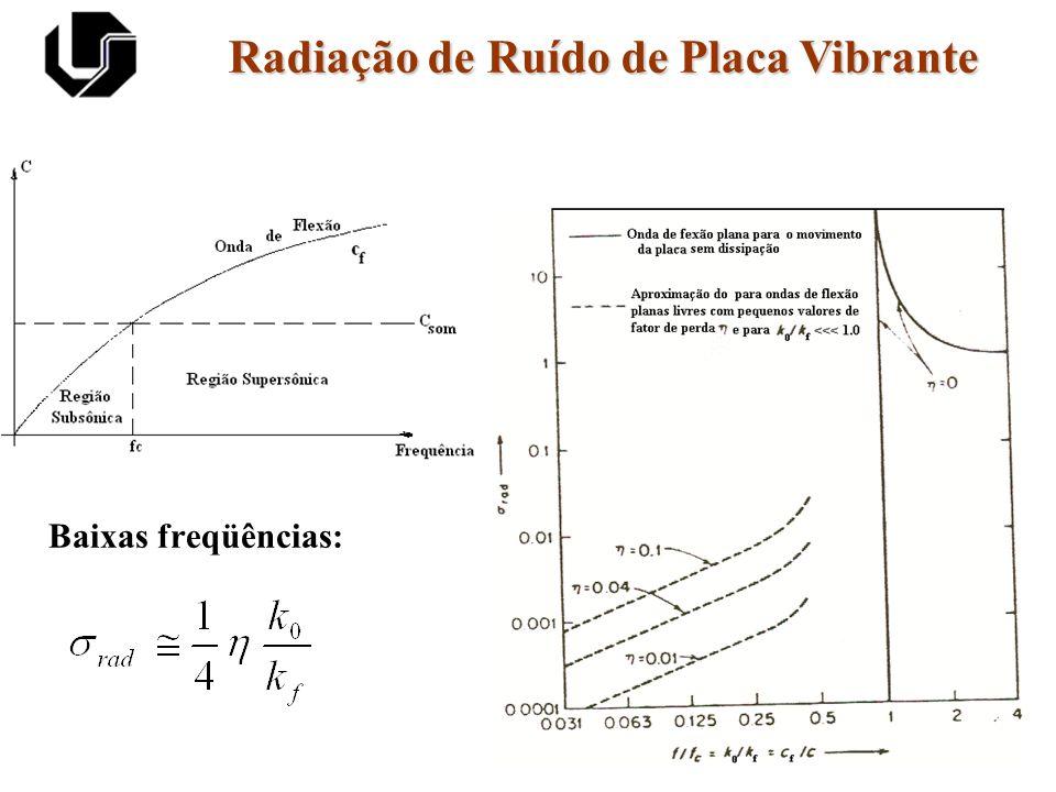 Radiação de Ruído de Placa Vibrante