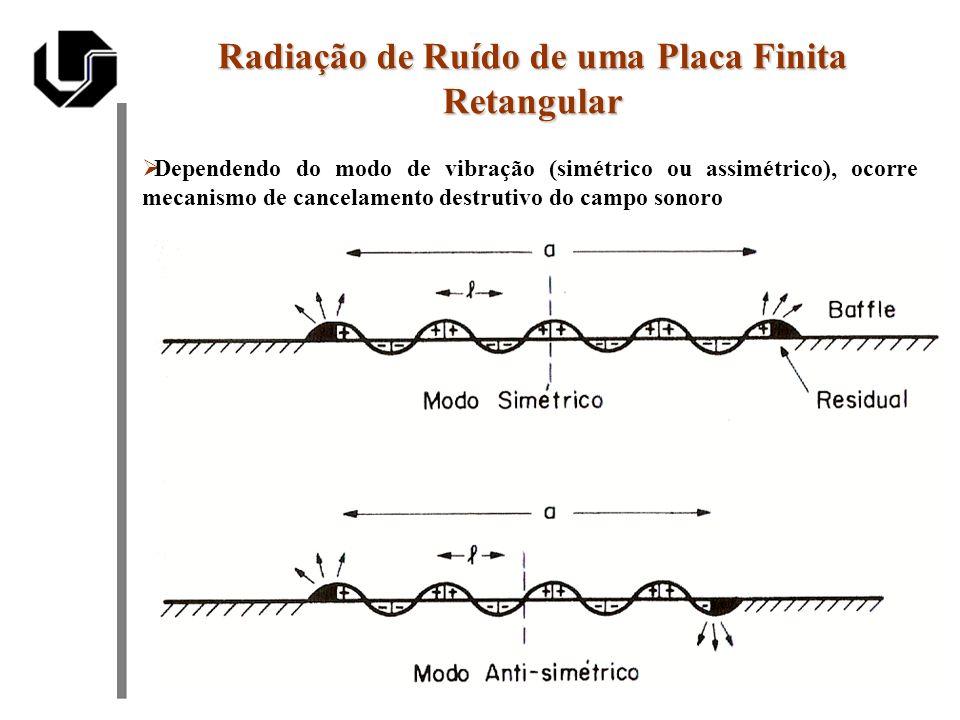 Radiação de Ruído de uma Placa Finita Retangular