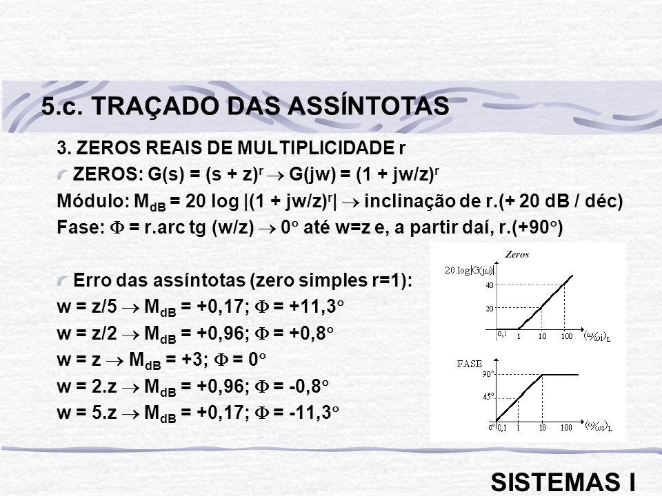 5.c. TRAÇADO DAS ASSÍNTOTAS