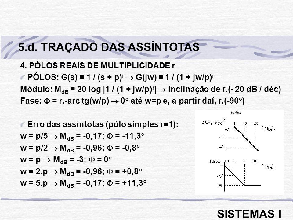 5.d. TRAÇADO DAS ASSÍNTOTAS