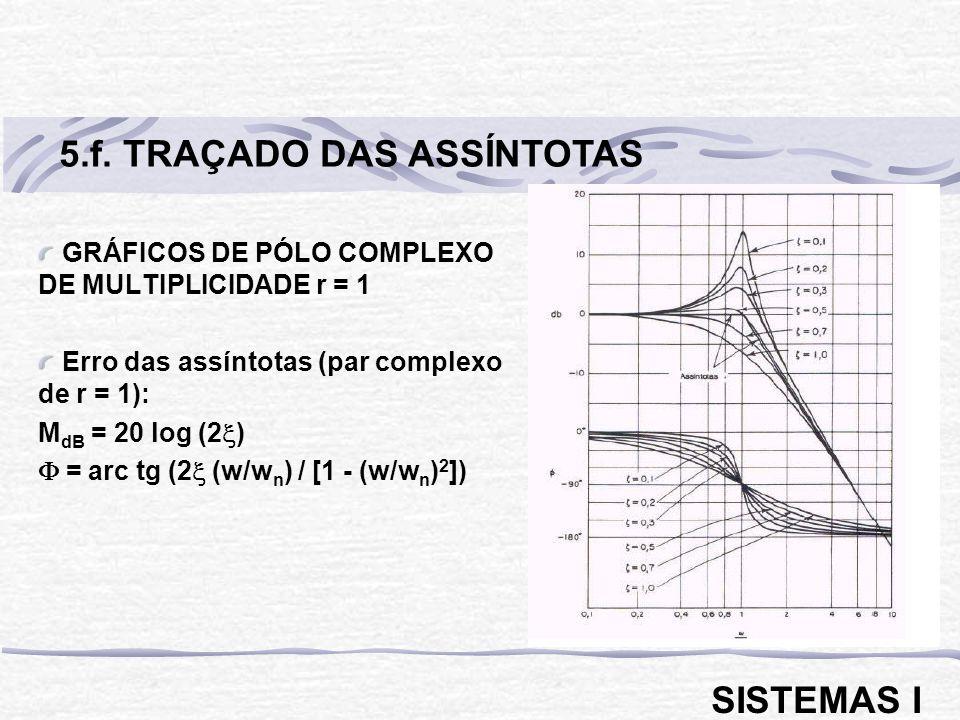 5.f. TRAÇADO DAS ASSÍNTOTAS
