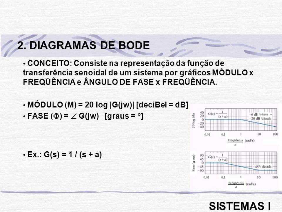 2. DIAGRAMAS DE BODE SISTEMAS I