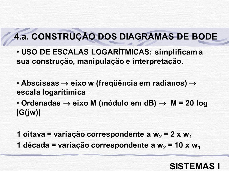 4.a. CONSTRUÇÃO DOS DIAGRAMAS DE BODE
