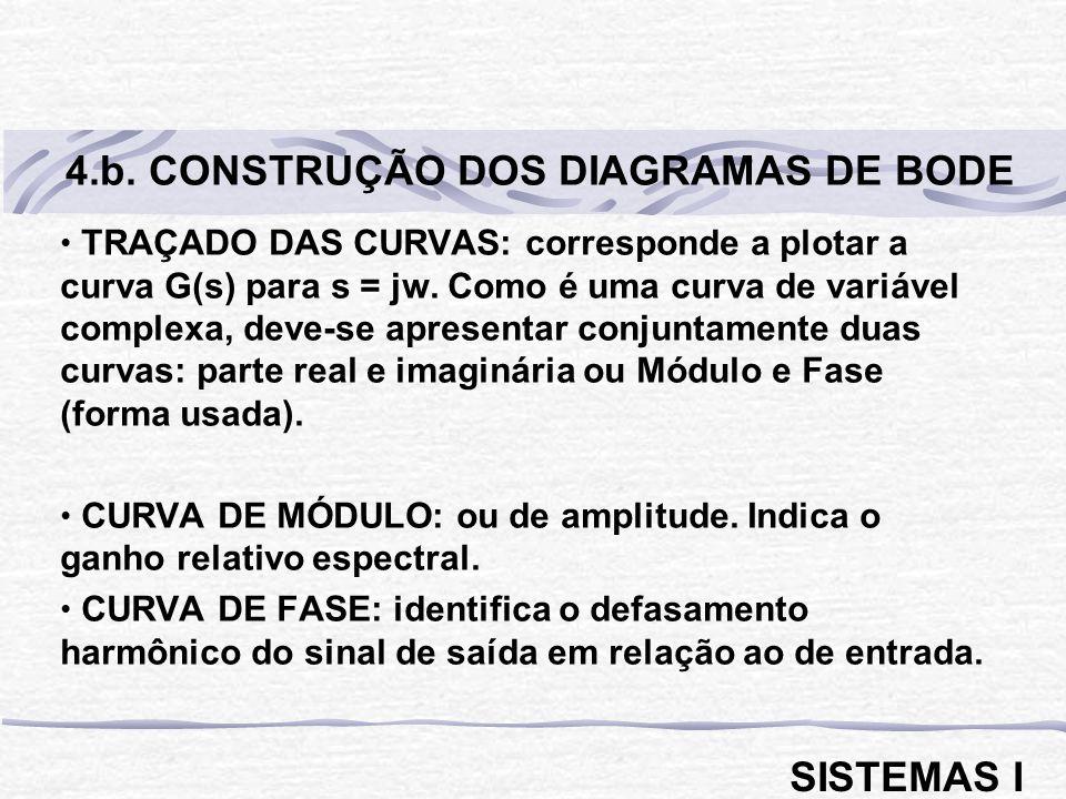 4.b. CONSTRUÇÃO DOS DIAGRAMAS DE BODE
