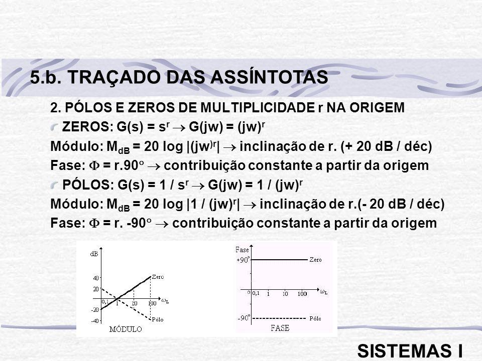 5.b. TRAÇADO DAS ASSÍNTOTAS