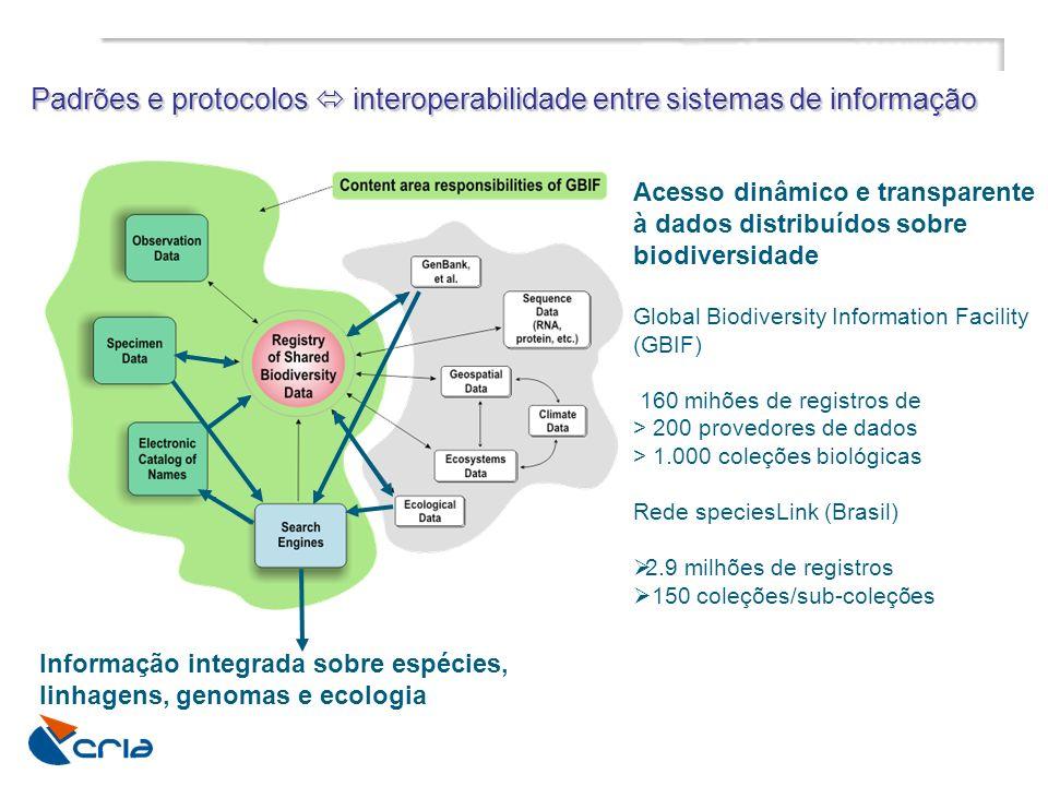 Padrões e protocolos  interoperabilidade entre sistemas de informação