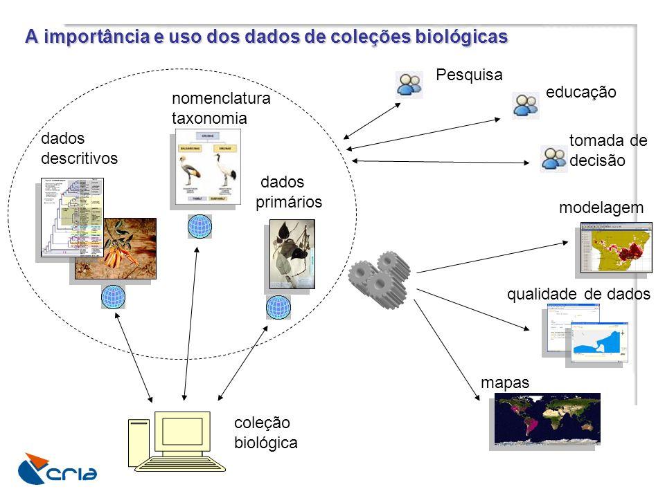A importância e uso dos dados de coleções biológicas