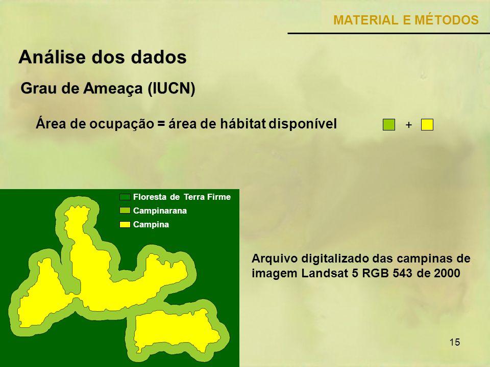 Análise dos dados Grau de Ameaça (IUCN)