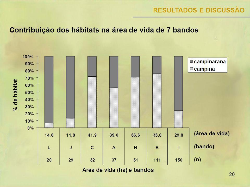 Contribuição dos hábitats na área de vida de 7 bandos