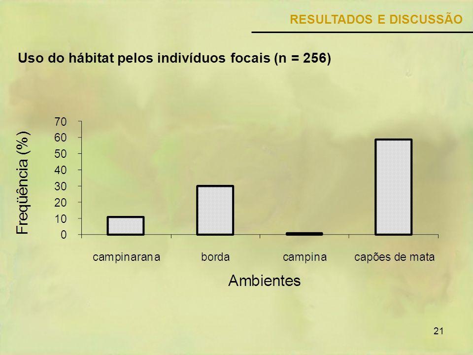 Uso do hábitat pelos indivíduos focais (n = 256)