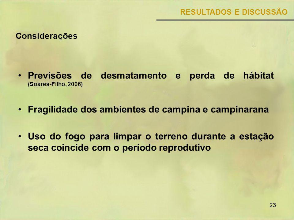 Previsões de desmatamento e perda de hábitat (Soares-Filho, 2006)