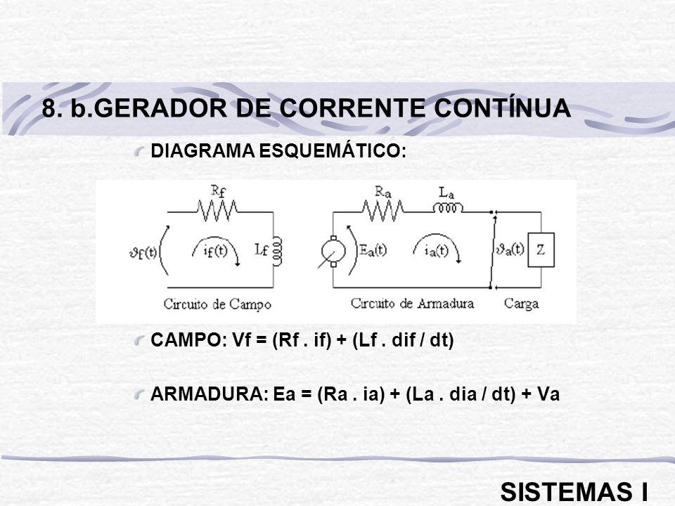 8. b.GERADOR DE CORRENTE CONTÍNUA