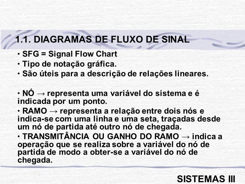 1.1. DIAGRAMAS DE FLUXO DE SINAL