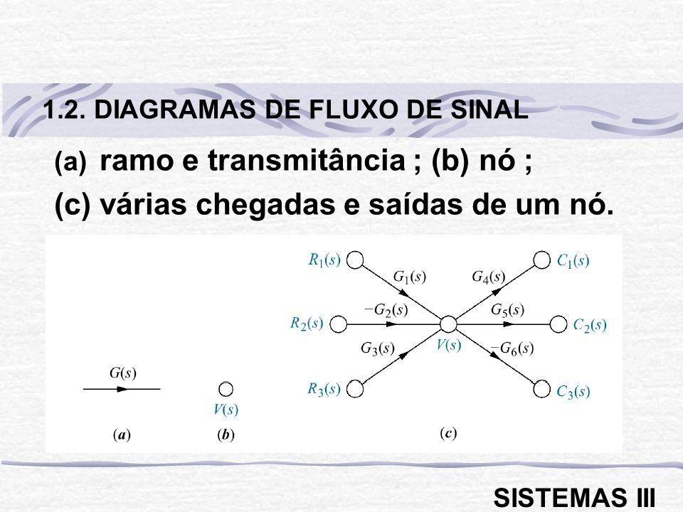 ramo e transmitância ; (b) nó ; (c) várias chegadas e saídas de um nó.