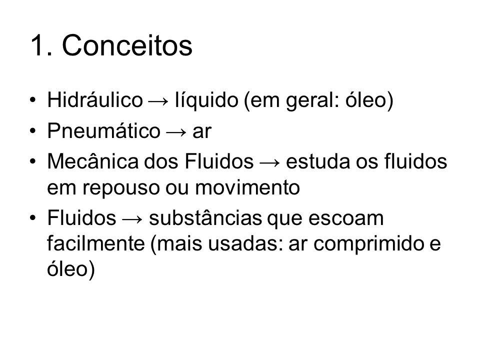 1. Conceitos Hidráulico → líquido (em geral: óleo) Pneumático → ar