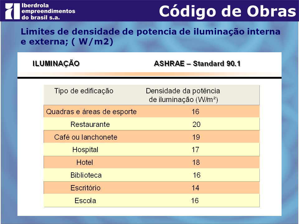 Código de Obras Limites de densidade de potencia de iluminação interna e externa; ( W/m2)