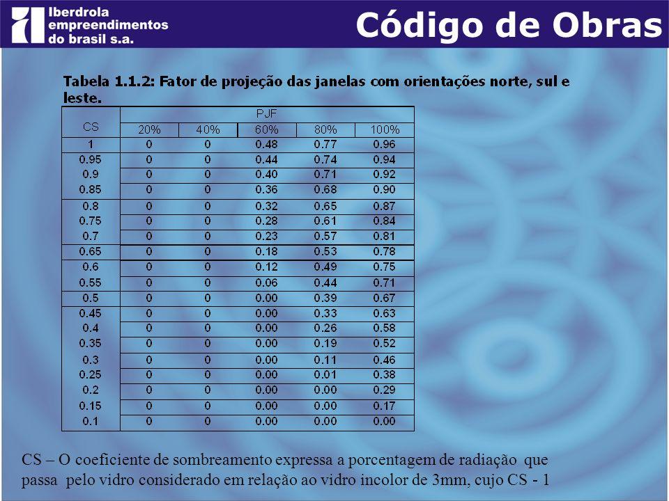 Código de Obras CS – O coeficiente de sombreamento expressa a porcentagem de radiação que.