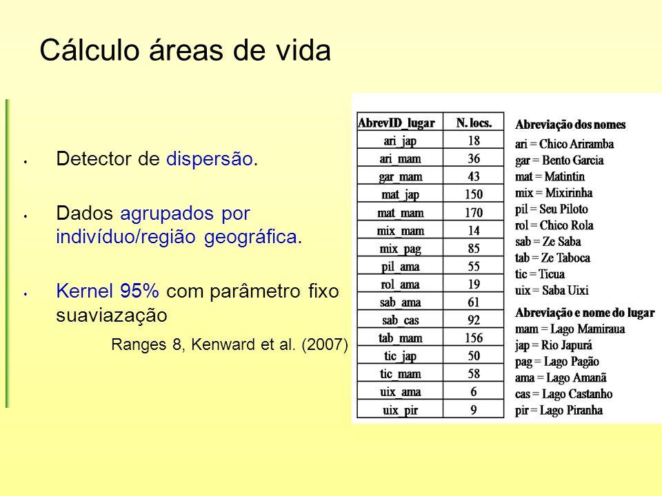 Cálculo áreas de vida Detector de dispersão.