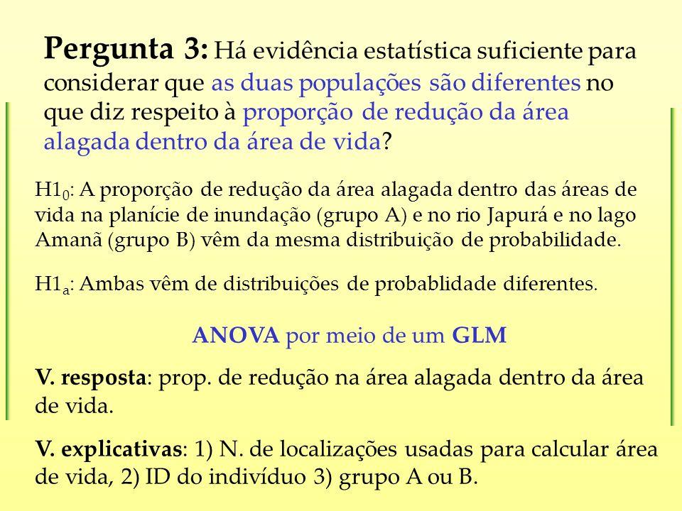 Pergunta 3: Há evidência estatística suficiente para considerar que as duas populações são diferentes no que diz respeito à proporção de redução da área alagada dentro da área de vida