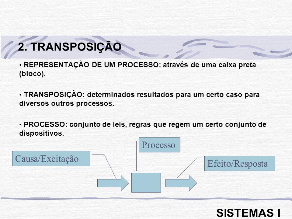 2. TRANSPOSIÇÃO SISTEMAS I Processo Causa/Excitação Efeito/Resposta