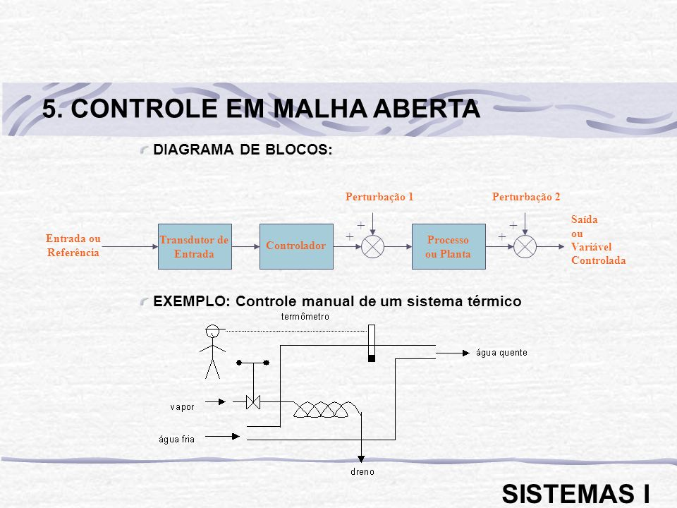 DIAGRAMA DE BLOCOS: EXEMPLO: Controle manual de um sistema térmico
