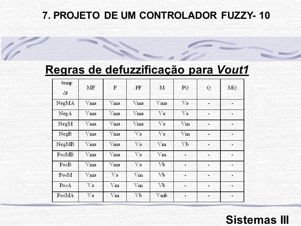 Regras de defuzzificação para Vout1
