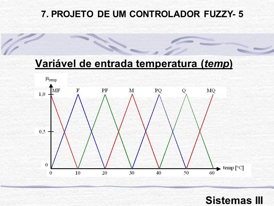 Variável de entrada temperatura (temp)