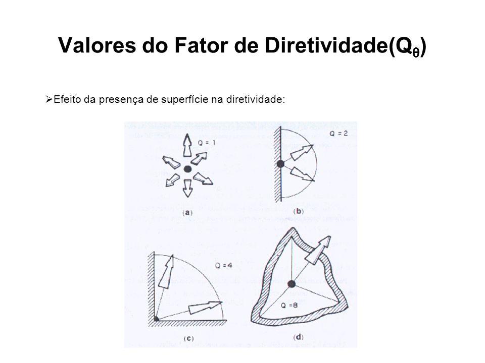 Valores do Fator de Diretividade(Qθ)