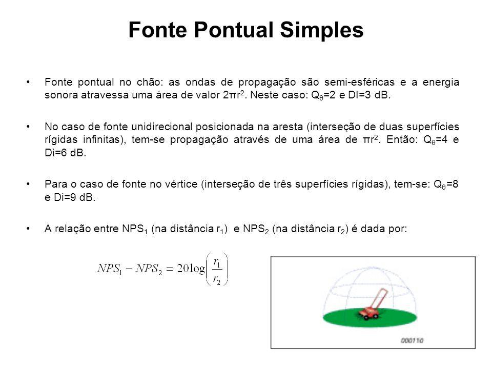 Fonte Pontual Simples