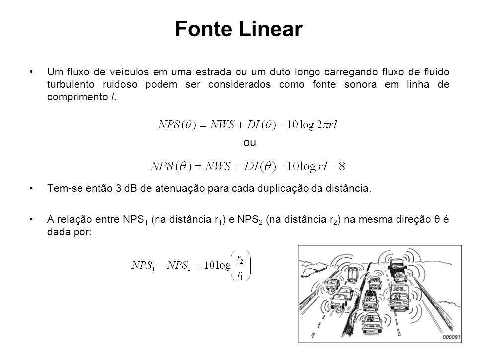 Fonte Linear
