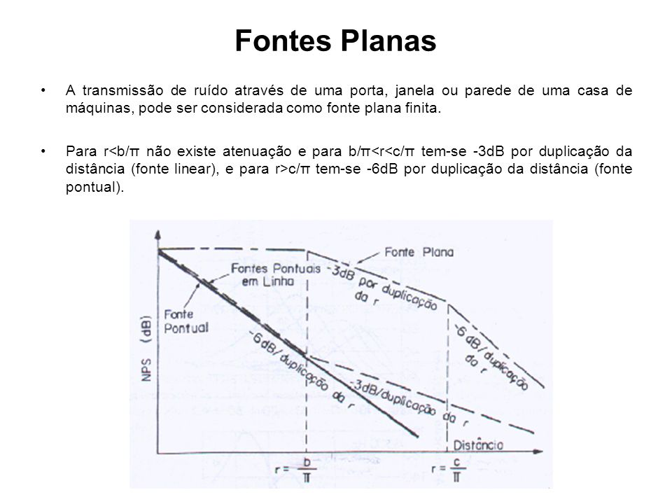 Fontes Planas A transmissão de ruído através de uma porta, janela ou parede de uma casa de máquinas, pode ser considerada como fonte plana finita.