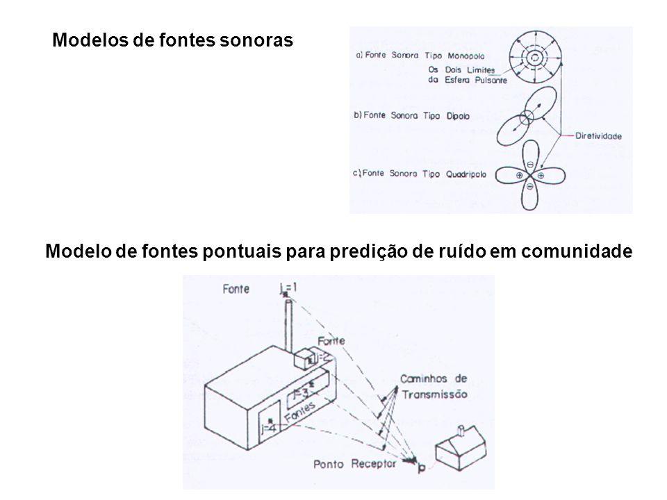 Modelos de fontes sonoras