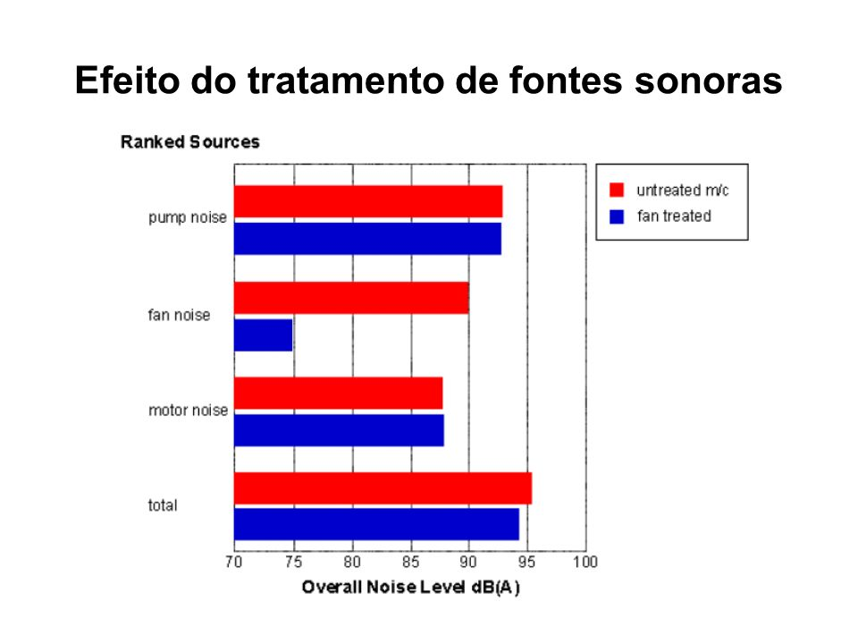 Efeito do tratamento de fontes sonoras