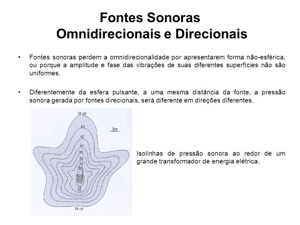 Fontes Sonoras Omnidirecionais e Direcionais