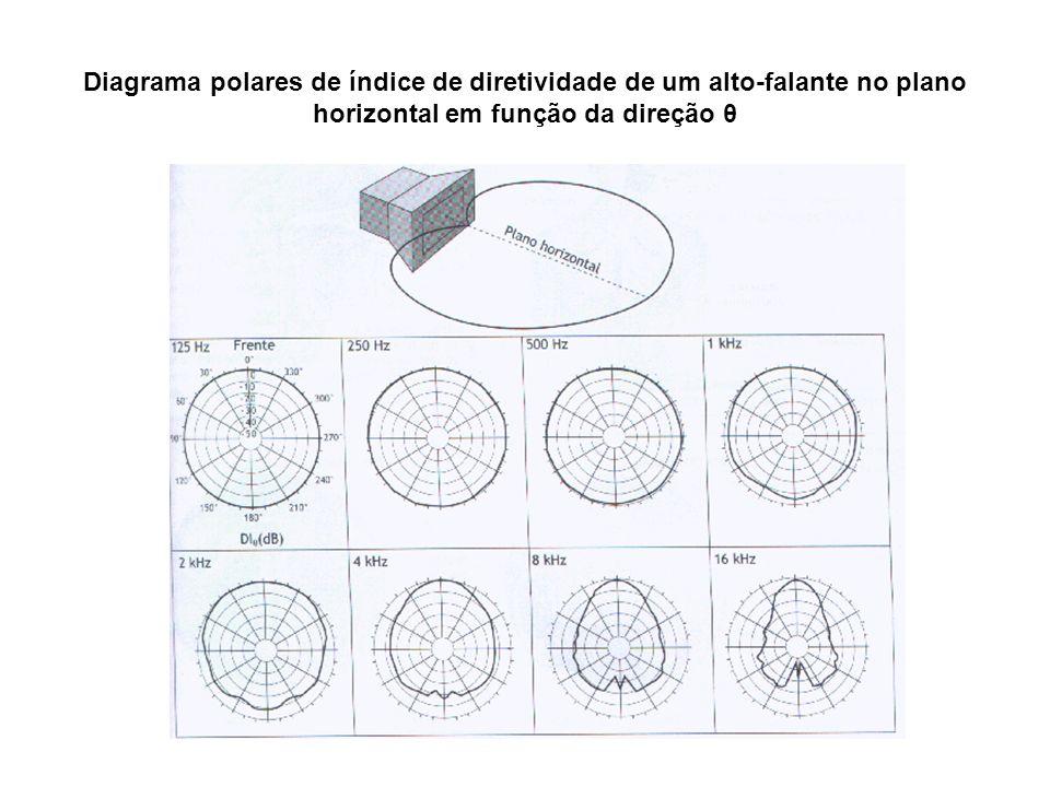 Diagrama polares de índice de diretividade de um alto-falante no plano horizontal em função da direção θ
