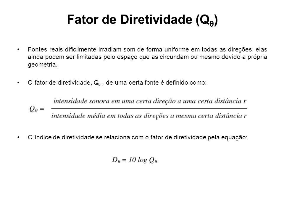 Fator de Diretividade (Qθ)