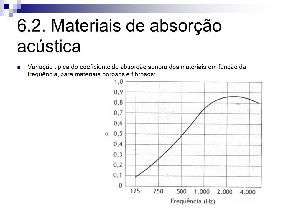 6.2. Materiais de absorção acústica
