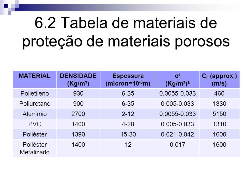 6.2 Tabela de materiais de proteção de materiais porosos